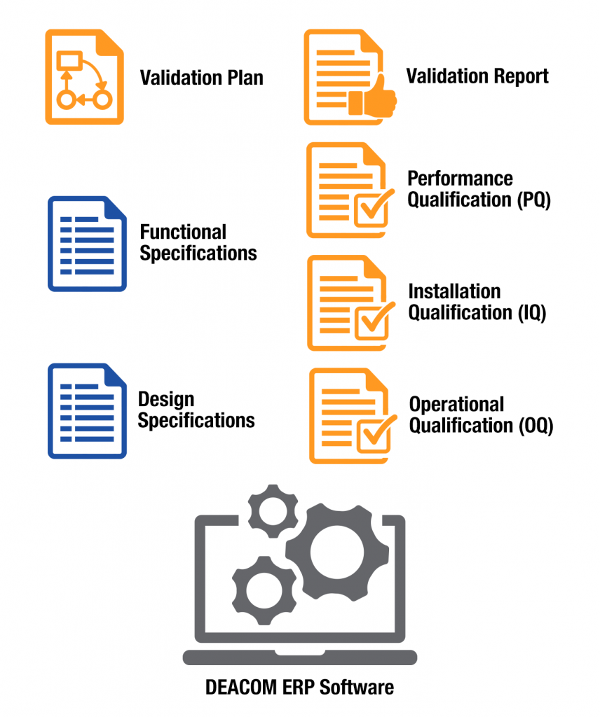 CFR Part 11 Validated Documents with DEACOM ERP Software