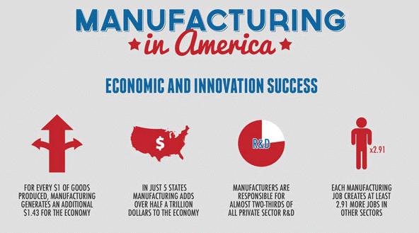 Manufacturing in America Statistics - Manufacturing Day 2017