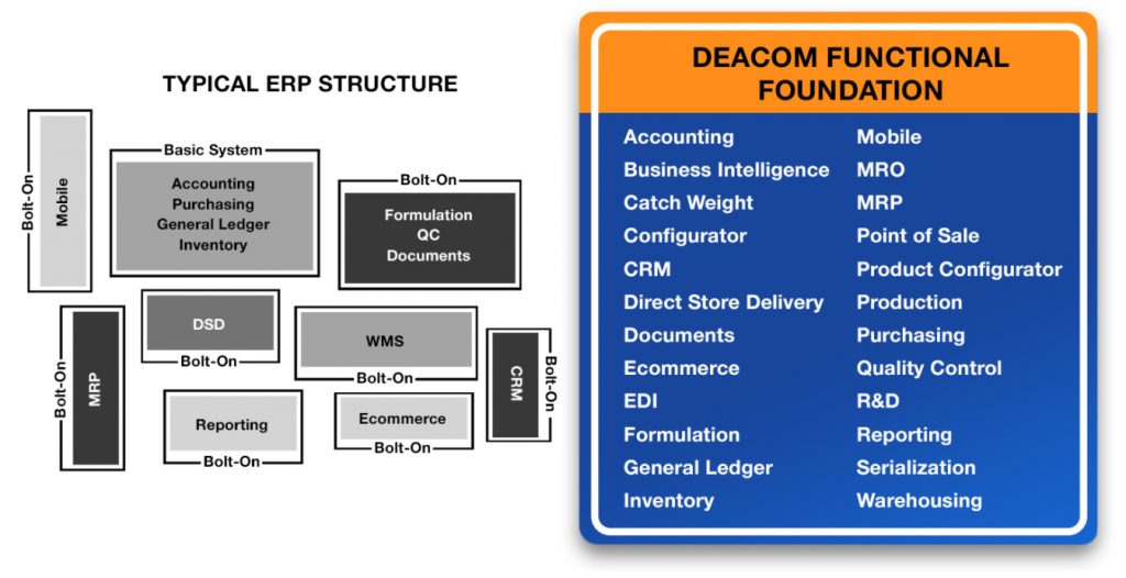 Deacom's Comprehensive ERP